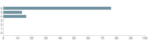 Chart?cht=bhs&chs=500x140&chbh=10&chco=6f92a3&chxt=x,y&chd=t:76,13,16,0,0,0,0&chm=t+76%,333333,0,0,10|t+13%,333333,0,1,10|t+16%,333333,0,2,10|t+0%,333333,0,3,10|t+0%,333333,0,4,10|t+0%,333333,0,5,10|t+0%,333333,0,6,10&chxl=1:|other|indian|hawaiian|asian|hispanic|black|white